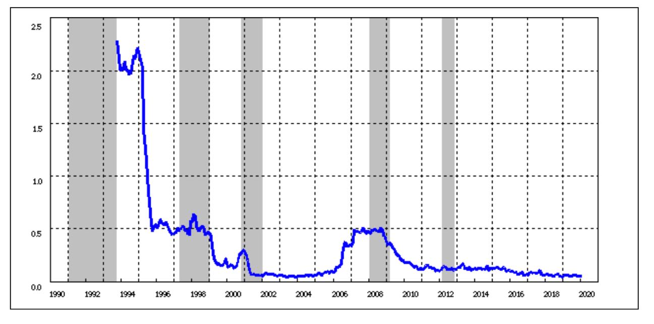 定期預金金利の推移