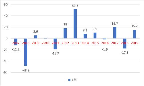 日本株式年間リターン